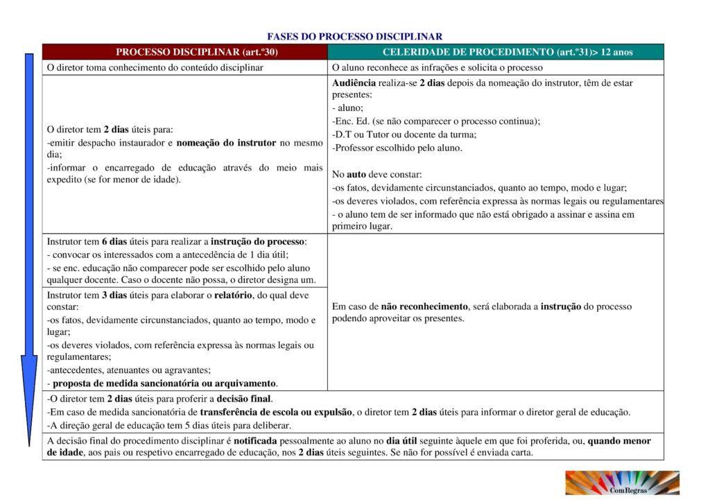 Fases do Processo Disciplinar-page-001