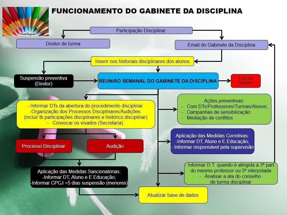 Funcionamento_Gabinete_Disciplinar