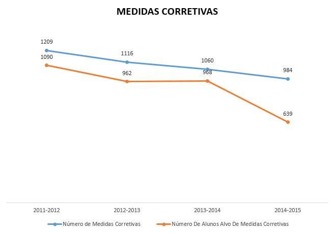 Medidas Corretivas 2011-2015