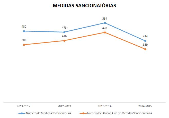 Medidas Sancionatórias 2011-2015