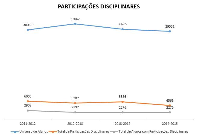 Participações Disciplinares 2011-2015