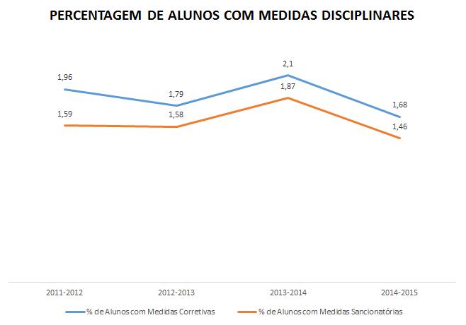 % de alunos medidas disciplinares 2011-2015