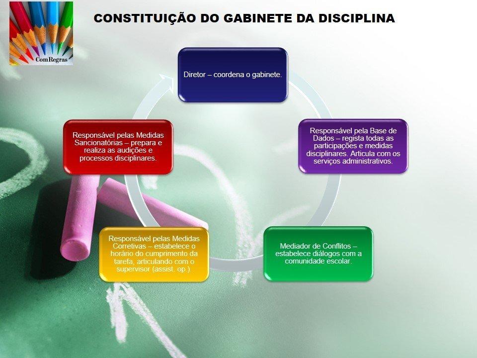 Constituição do Gabinete Disciplinar
