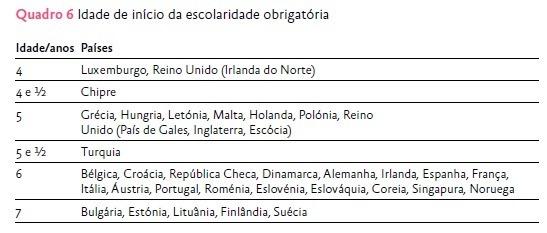 Os Tempos da Escola - Estudo da Fundação Francisco Manuel dos Santos