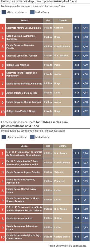 4_ano_melhores_piores