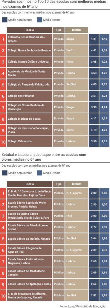 6_ano_melhores_piores