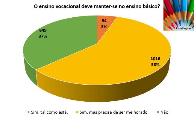 Ensino vocacional