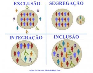 inclusão exclusão segregação integração