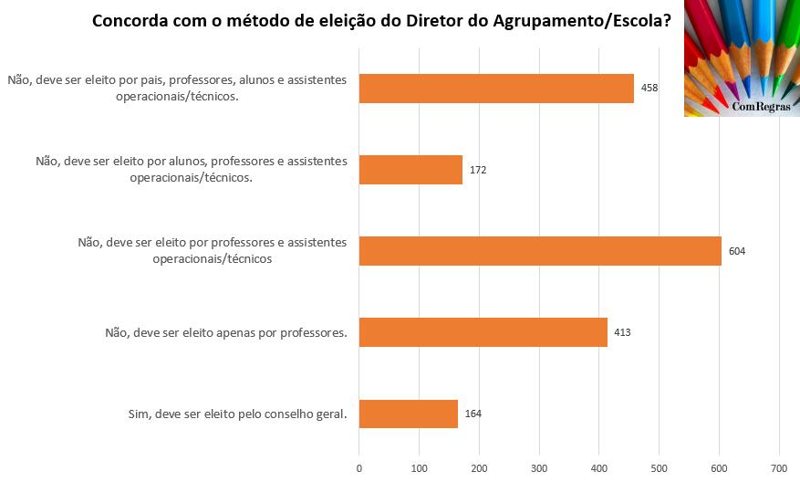 sondagem eleição do diretor