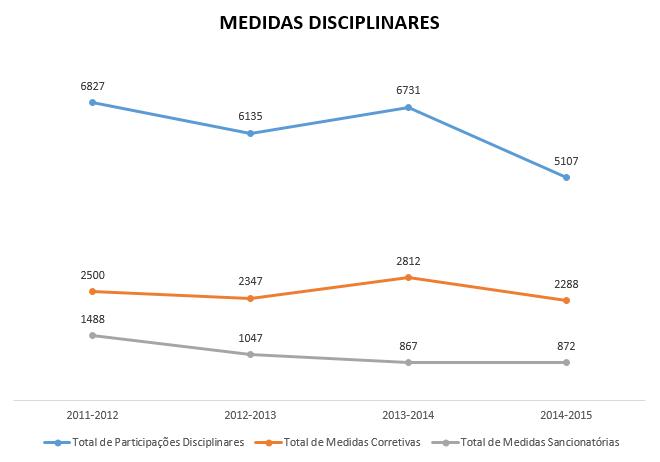 Medidas Disciplinas 2011-2015