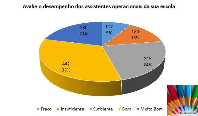 Sondagem_assistentes operacionais