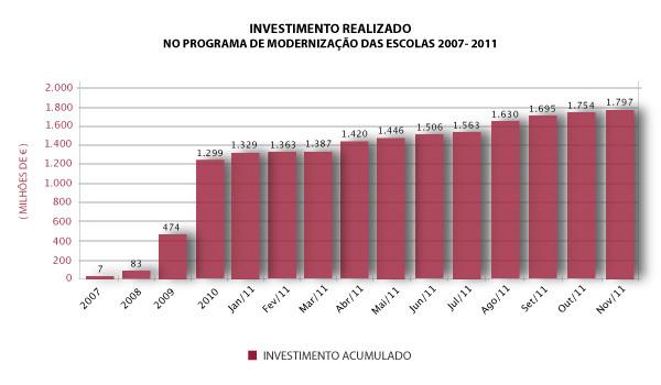 Iniciativa para o Investimento e Emprego (IIE) - Investimento
