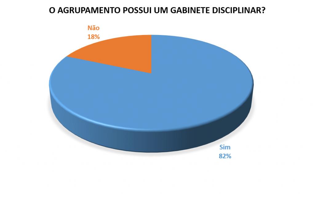 O Agrupamento Possui um Gabinete Disciplinar 2014_2015