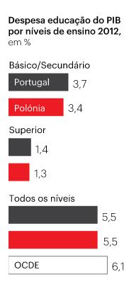 despesa educação Polónia vs Portugal