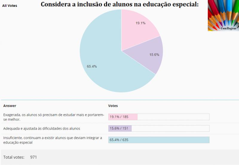 sondagem educação especial
