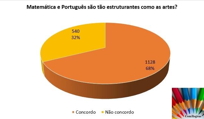 Matemática_Português_Artes