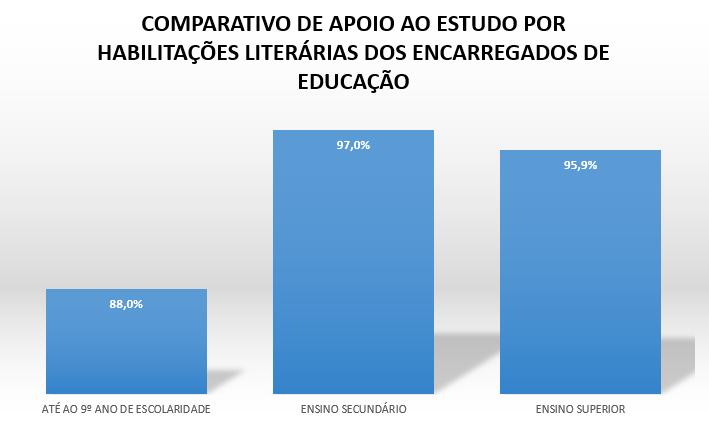Comparativo Apoio ao Estudo por habilitações literárias dos enc. ed.