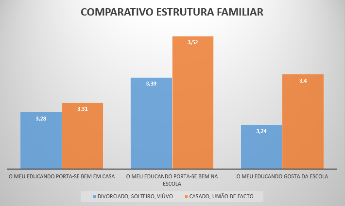 Comparativo estrutura familiar