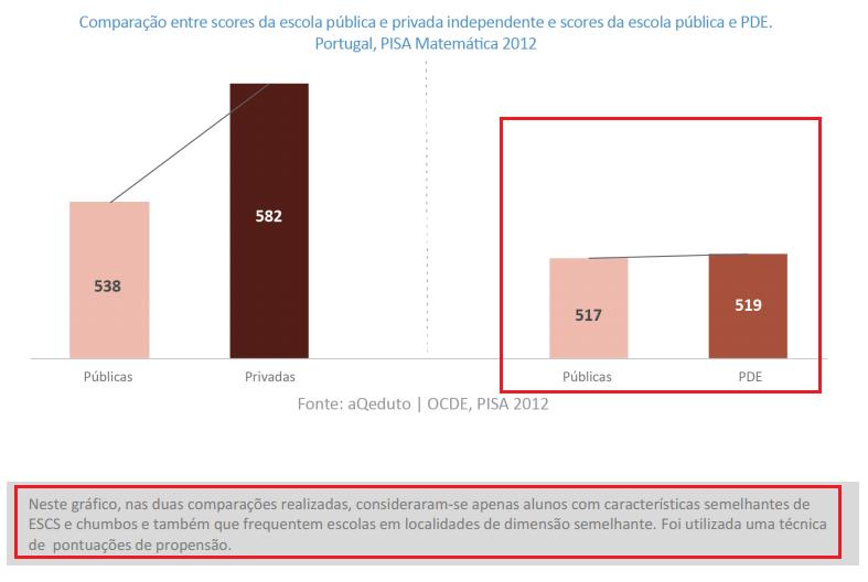 Comparativo resultados públicas e privadas