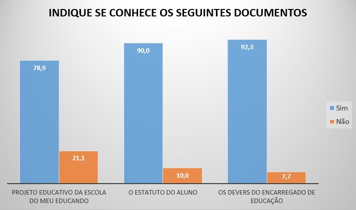 Conhecimento dos documentos
