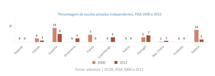 Escolas privadas independentes