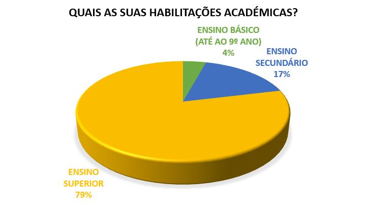 Habilitações Académicas