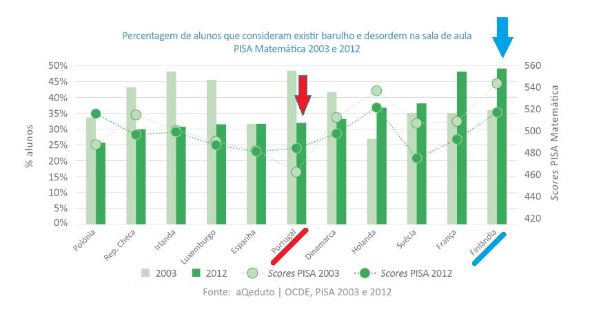 % de alunos_barulho e desordem Portugal_Finlândia