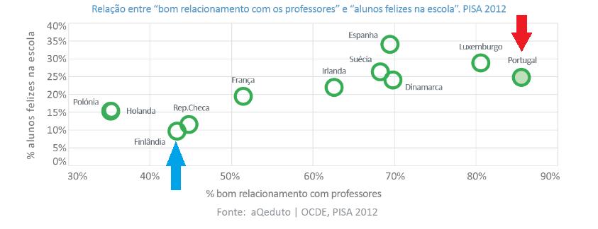 relação professores alunos
