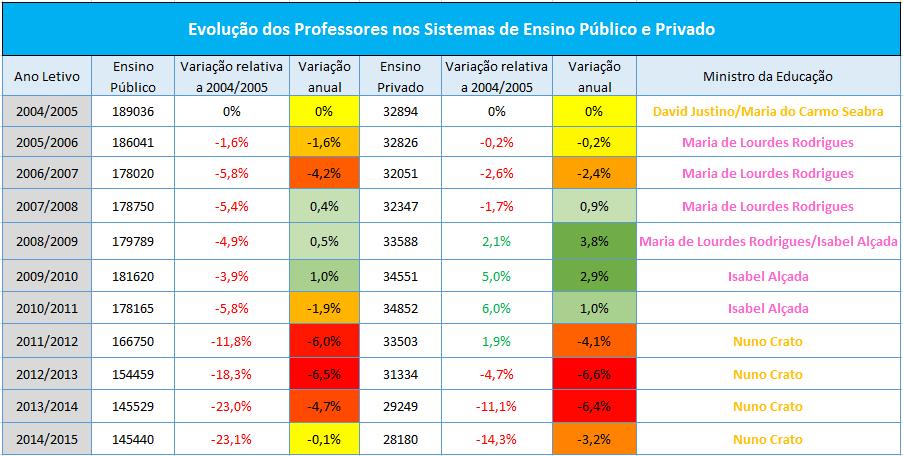 evolução professores 2004_2014
