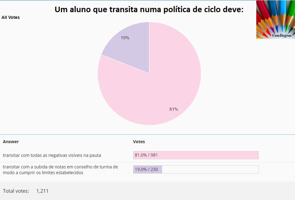 sondagem transição