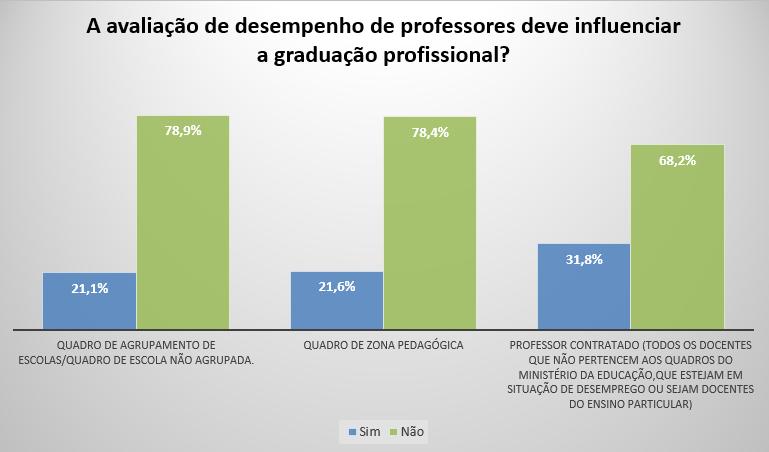 Avaliação de desempenho na graduação profissional