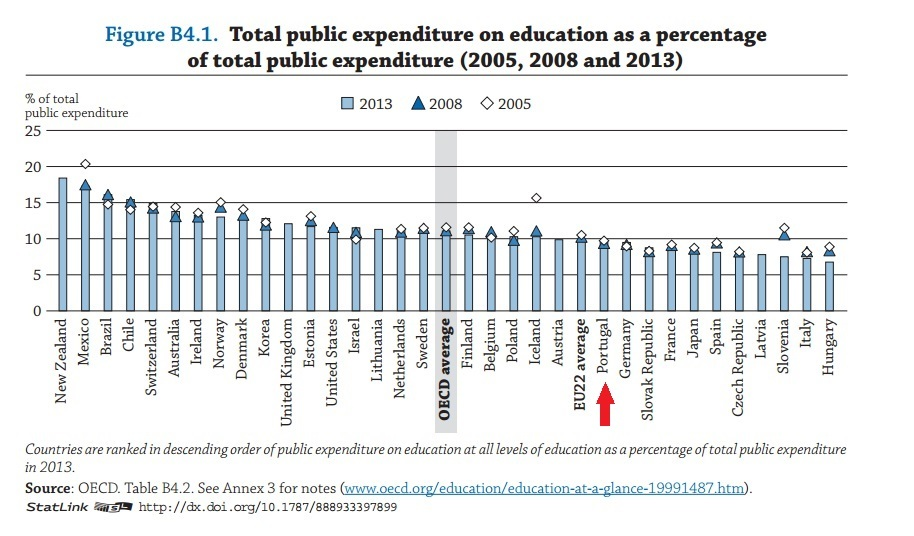 Quanto gastamos em educação em % do total da despesa pública