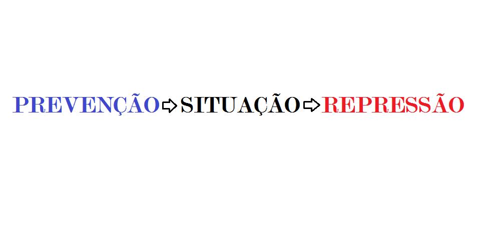 prevencao_situacao_repressao_