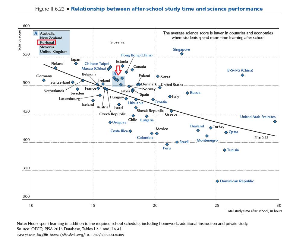 relacao-desempenho-e-tempo-de-estudo-depois-das-aulas