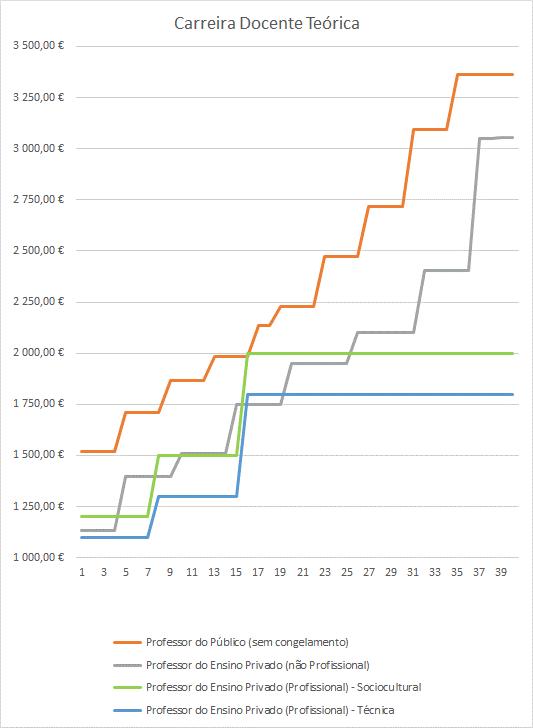 Gráfico comparativo da evolução teórica das diferentes carreiras docentes de professores do ensino secundário.